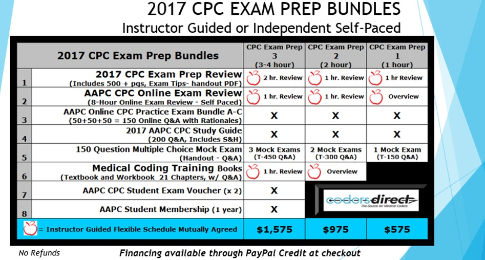 Cpc Exam Prep Syllabus Coders Direct Llc